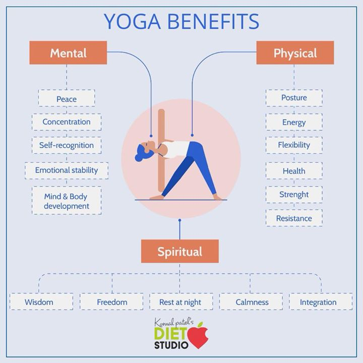 Benefits of yoga are countless and it positively affect you both physically and mentally and creates perfect harmony. #yoga #internationalyogaday #yogaindia #benefits