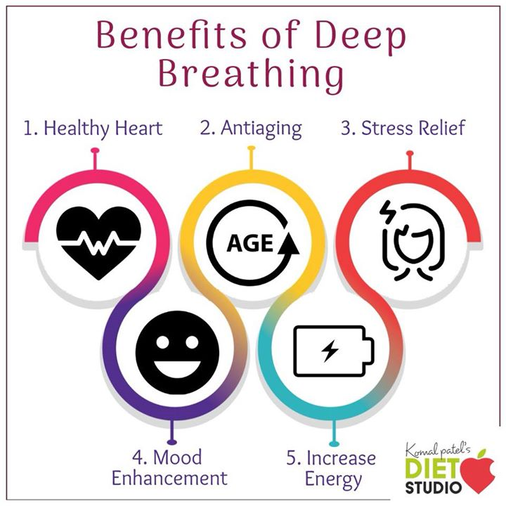 Deep breathing helps get oxygen to the healthy cells for healthy body. #deepbreathing #benefits #antiaging #stressrelief #healthyheart #energy #exercise #yoga #dailyhealth #mindbodysoul #healthtips #instahealth #breathe