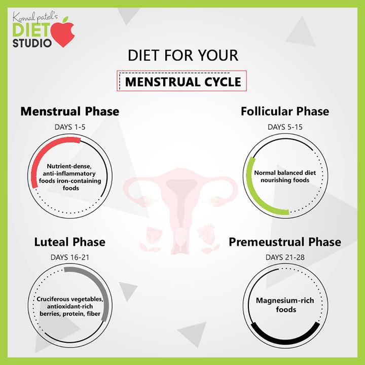 Optimize your diet in each phase of your Cycle to Support your Hormonal Healthy with Nutrition.  #komalpatel #diet #goodfood #eathealthy #goodhealth