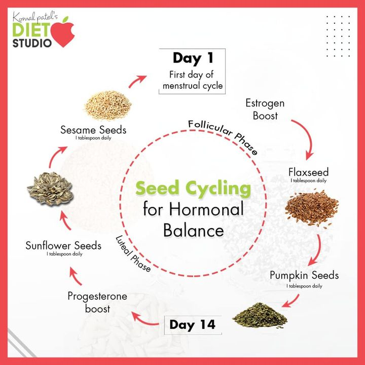 With reference to the live I did with @harshikapatel about hormones and menopause this is the seed cycling post.   Seed cycling helps to balance hormones, boost fertility, and ease symptoms of menopause.  It involves eating flax, pumpkin, sesame, and sunflower seeds at different times of the month to balance certain hormones.  Seed cycling helps to balance estrogen and progesterone through the actions of phytoestrogens, zinc, selenium, and vitamin E.  #seedcycling #hormones #hormonalbalance #menopause